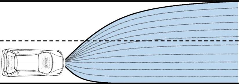 自动驾驶轨迹规划的示意图,蓝色区域代表所有可能的所有物理上的可能轨迹。虚线是可能区域内的示例性离散轨迹。