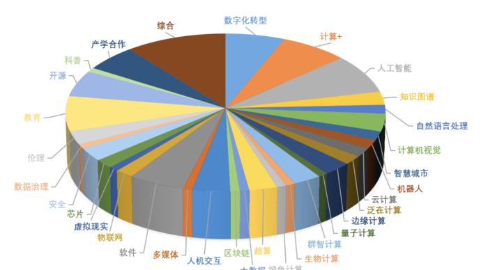 中国计算机大会十月深圳举办,111个技术论坛含32个方向