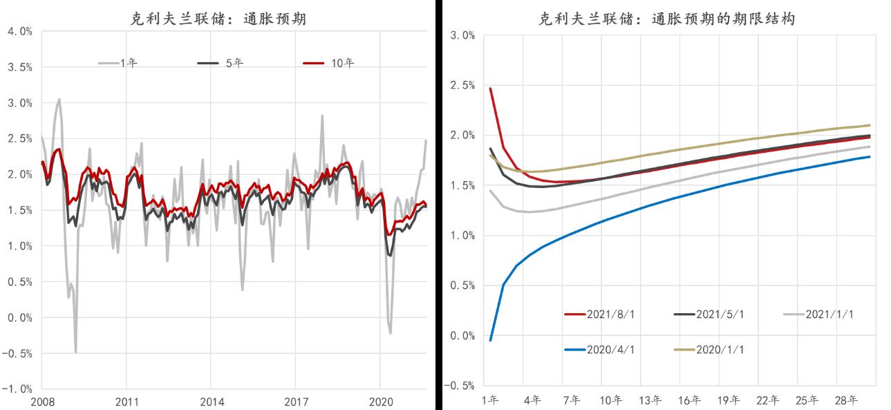 数据:克利夫兰联储,东方证券财富研究