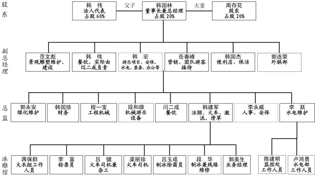 图1:台骀山游乐园公司股权构成及组织结构