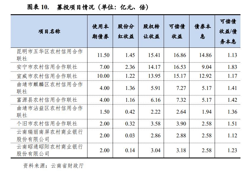 云南省中小银行专项债注资情况。