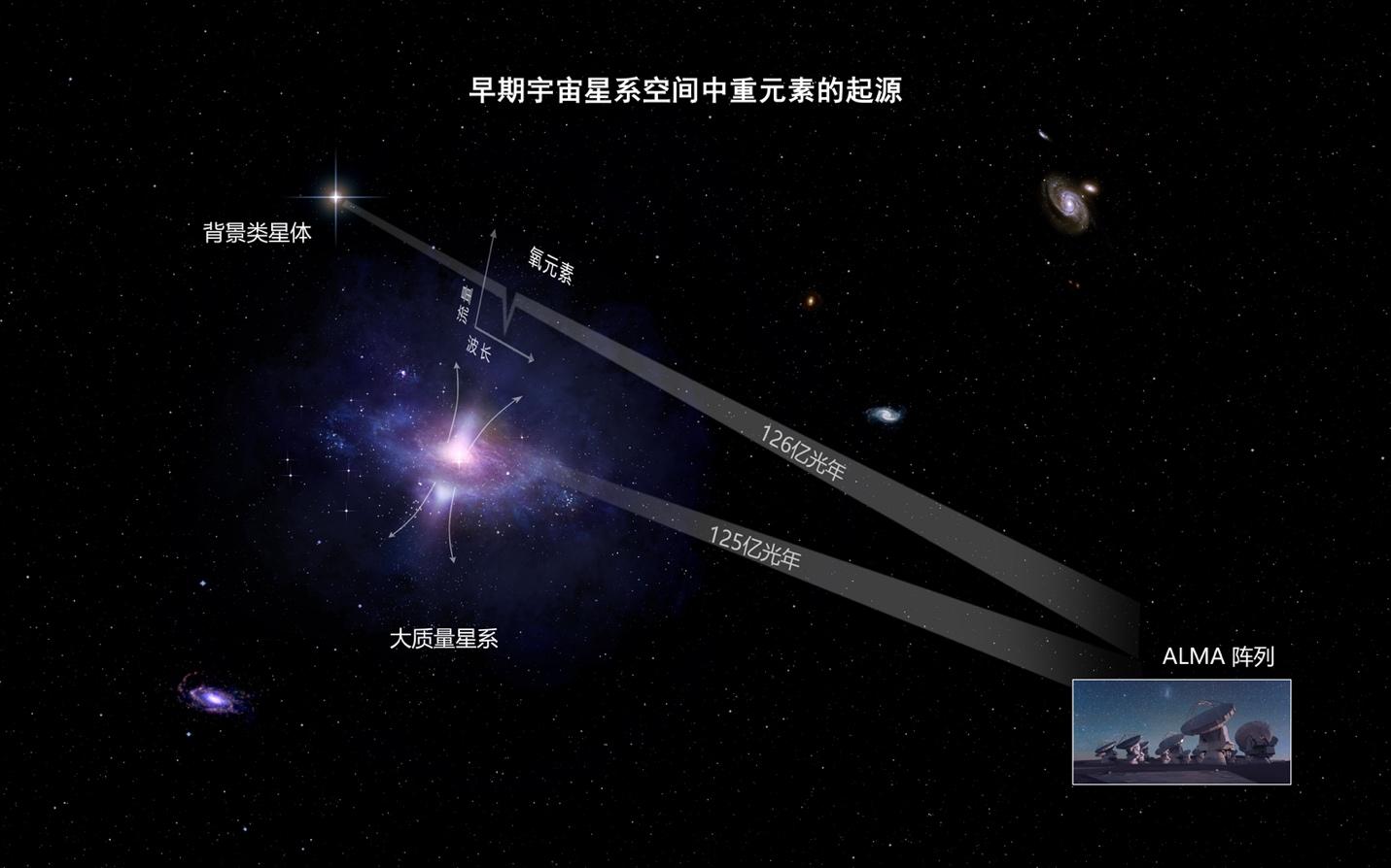 """大质量星系""""抛""""出的氧元素富集,导致中性氧吸收线出现折叠。 清华大学 供图"""