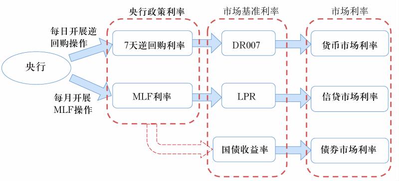 图1 我国利率体系和调控框架