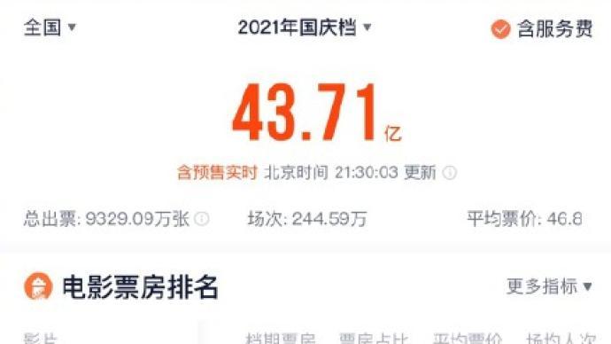 国庆档总票房突破40亿,位列中国影史国庆档票房第二