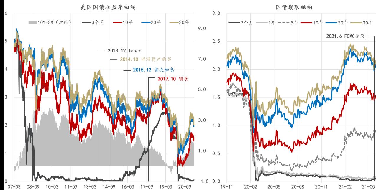 图1:美联储货币政策正常化与美债收益率曲线 数据:美联储,Wind,东方证券财富研究