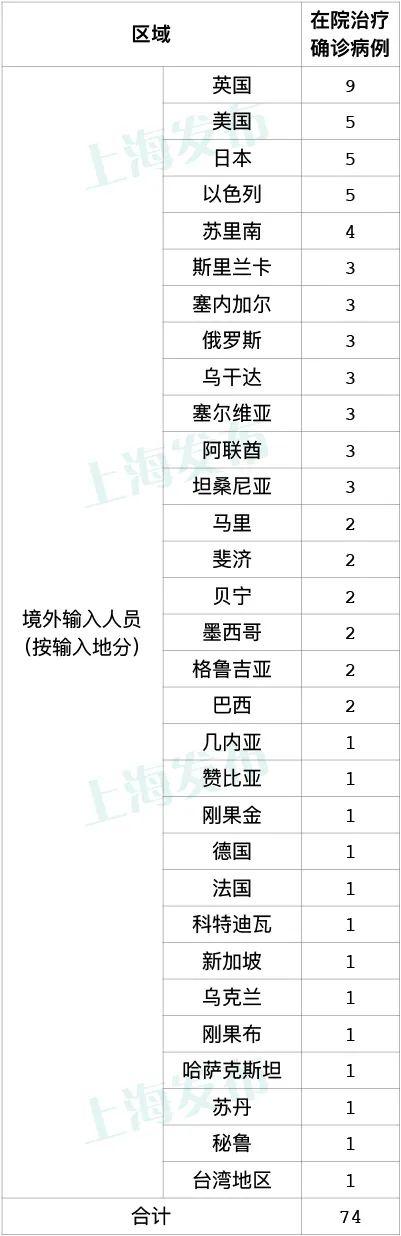上海新增2例境外输入病例,已追踪同航班密切接触者65人