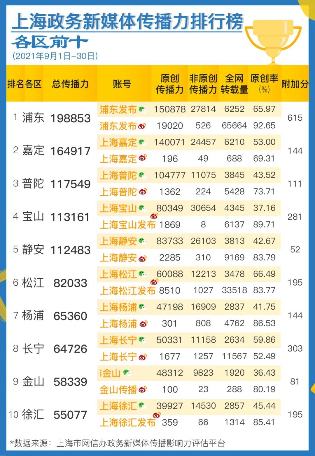 上海政务新媒体9月传播影响力榜单发布