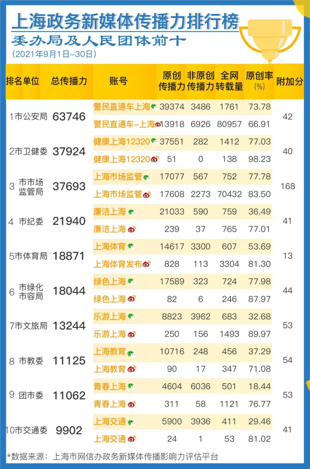 上海政务新媒体9月传播影响力榜单发布-第3张图片-蓝狮娱乐