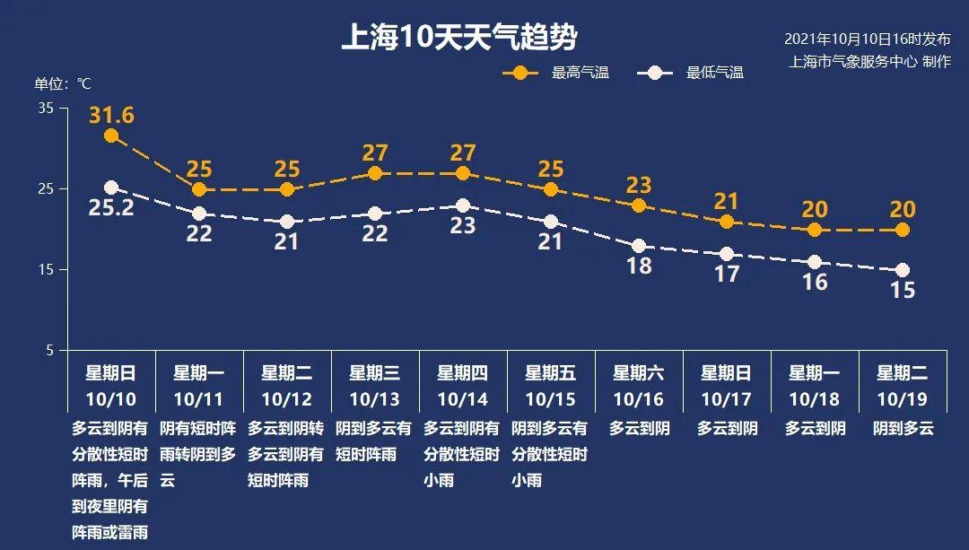 降温了!冷空气今夜抵达上海,明天最高气温25℃-第5张图片-蓝狮娱乐