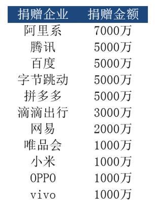 互联网科技企业捐款名单 澎湃新闻记者 吴雨欣 制图