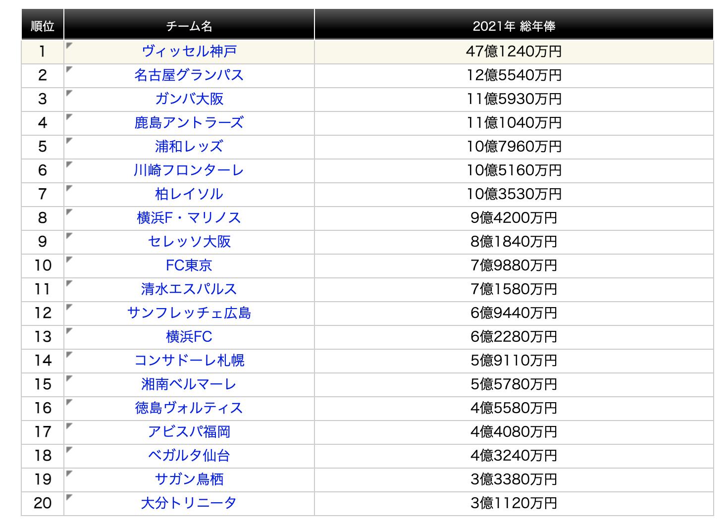 J联赛球队支出排行榜。