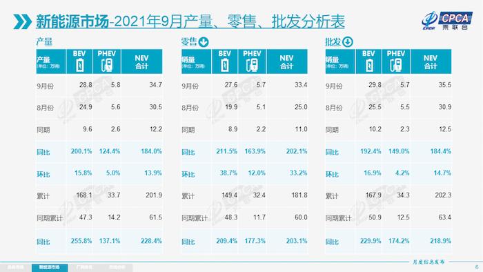 新能源-9月产量零售批发分析表