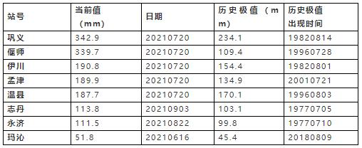 6月以来日降水量超过历史极值站点分布。