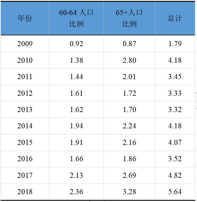数据来源:安徽统计年鉴。