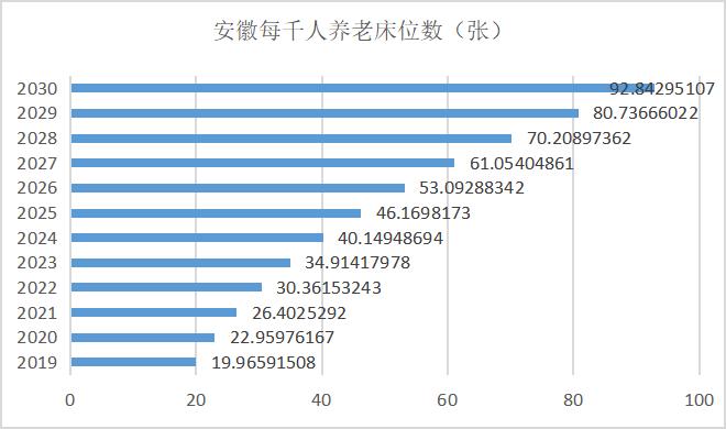 图4 安徽每千人养老床位数预测/张