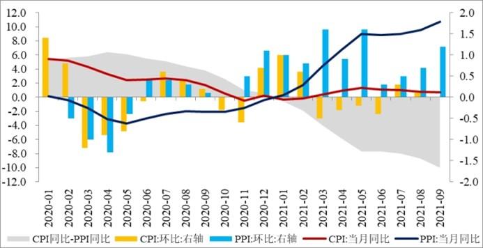 图片来源:民生银行首席研究员温彬,研究员冯柏《CPI与PPI继续背离,宏观政策需进一步加力——2021年9月CPI、PPI数据点评》