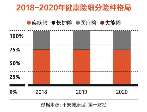 2018-2020年健康险细分险种格局