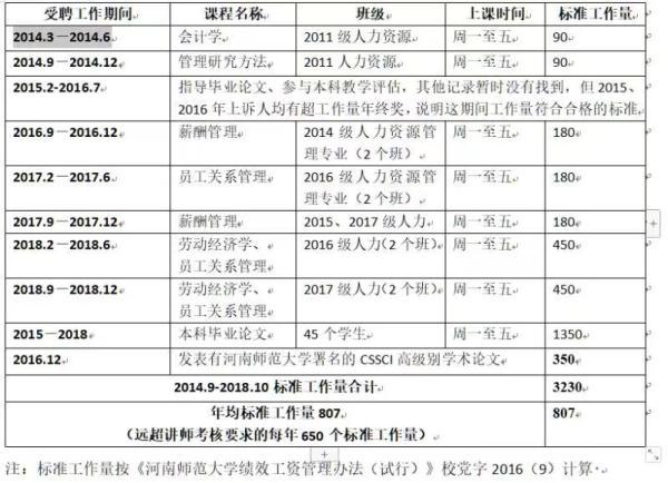 图说:刘玲2014至2018年受聘工作期间的劳动内容。受访者 供图