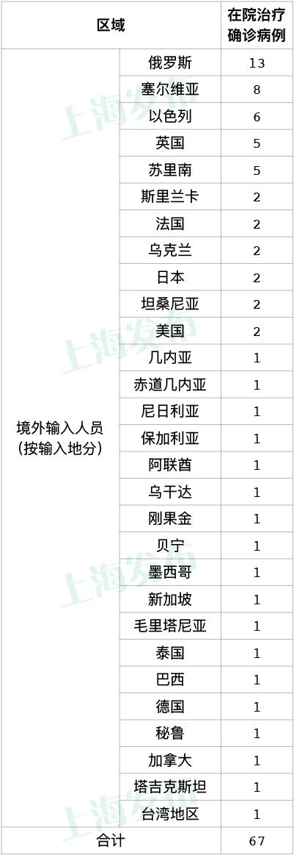 上海昨日无新增本土新冠确诊病例,新增6例境外输入病例