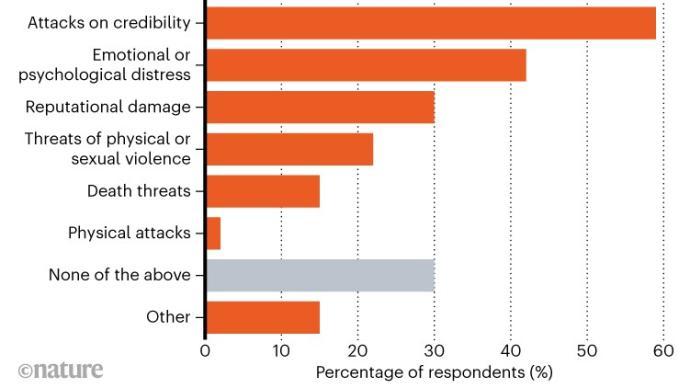 《自然》:科学家谈论新冠遭冒犯,15%受到死亡威胁