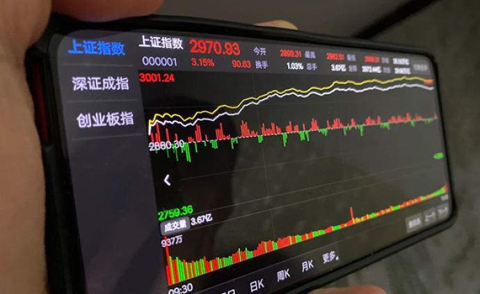 A股市场报复性反弹:三大因素促成大涨,市场主流还在科技股