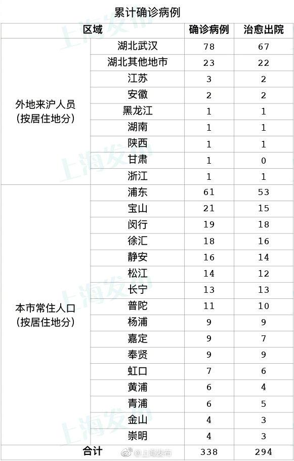 微博@上海發布 圖