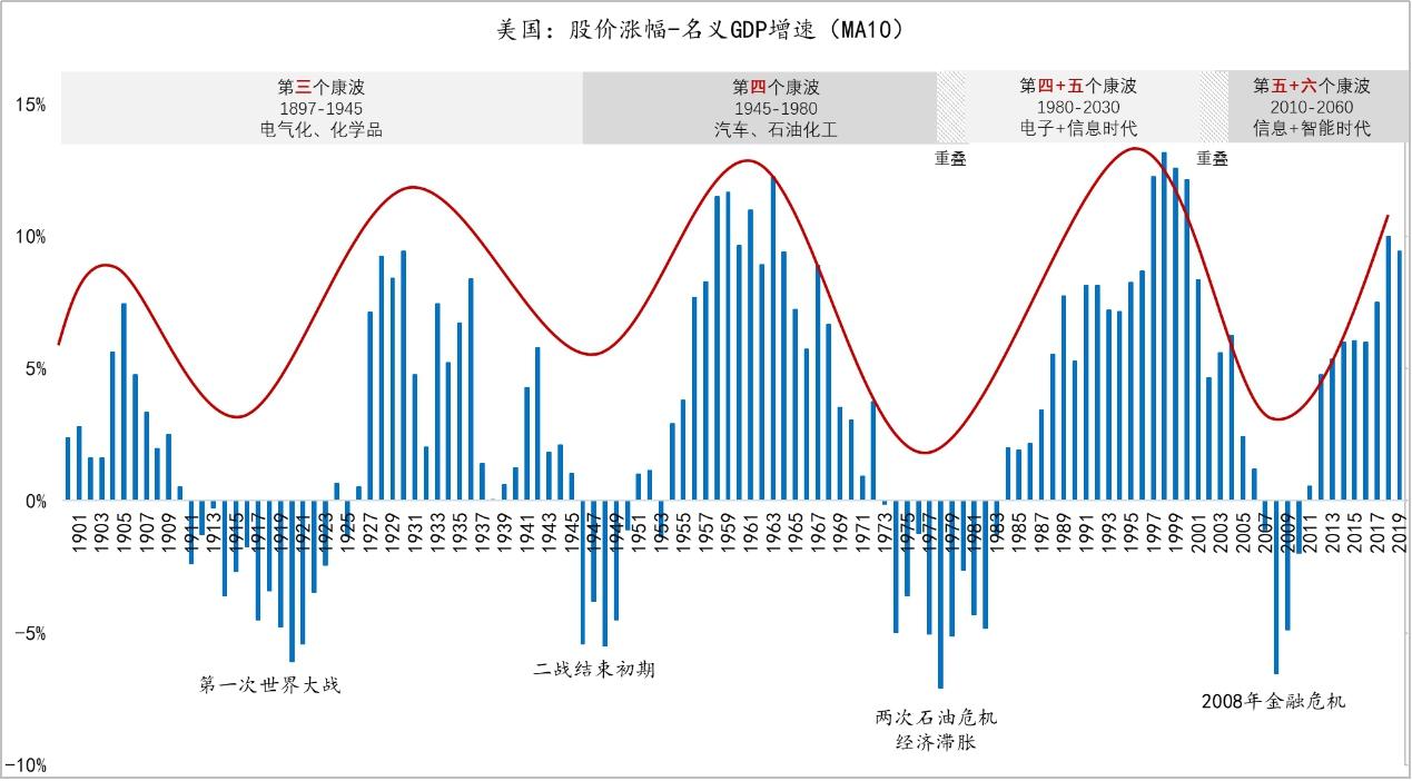 gdp与股指_GDP增速6.9 创25年新低,2016年中国经济会好吗
