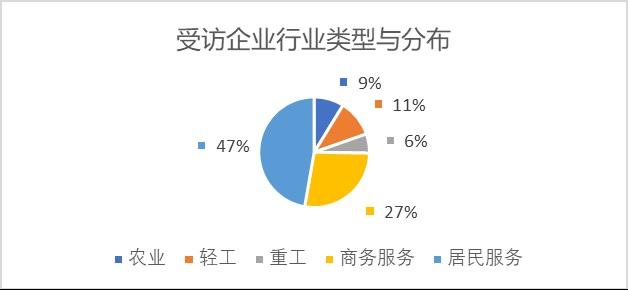 图1 受访企业行业分布(按五大综合行业类型分)。
