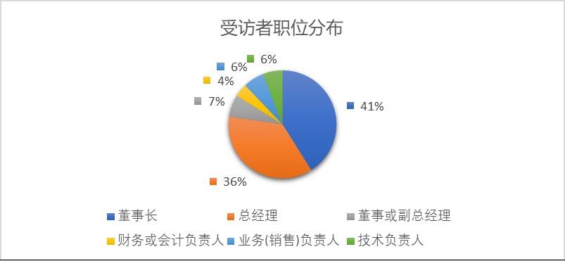 图3 受访者在企业中承担的职位情况