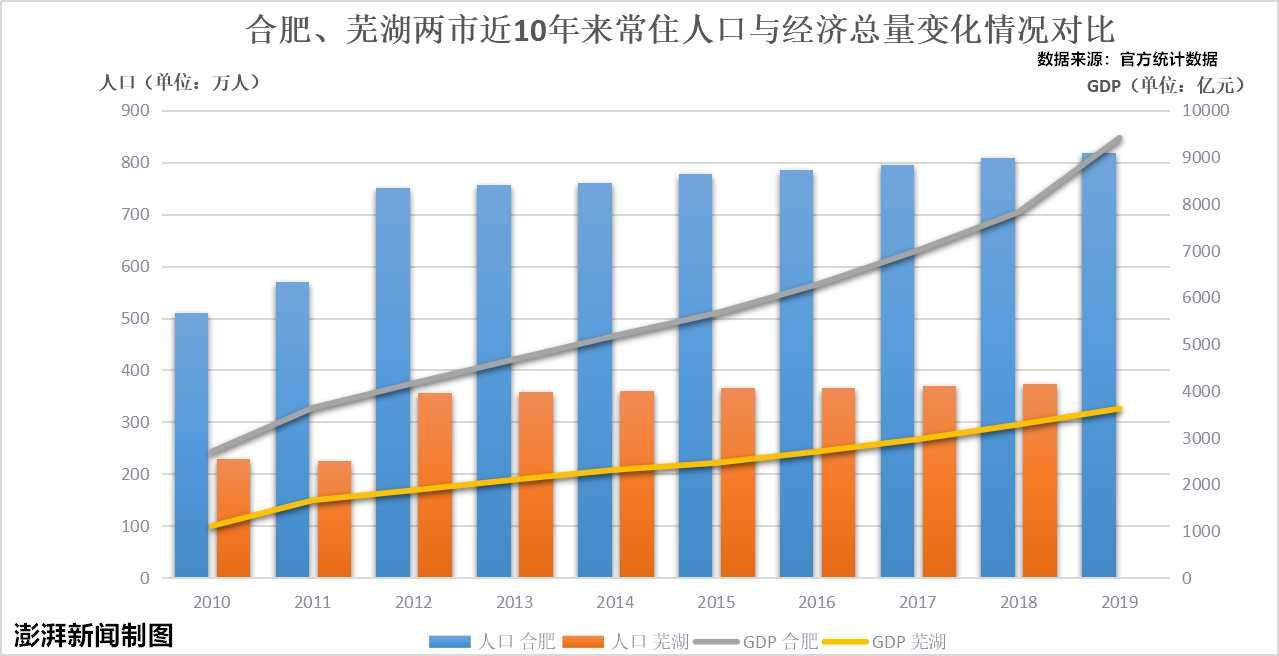 芜湖gdp_强省会时代,三四线城市还有未来吗