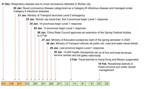 自2019年12月31日起,中国公布新冠疫情COVID-19,并实施控制措施。