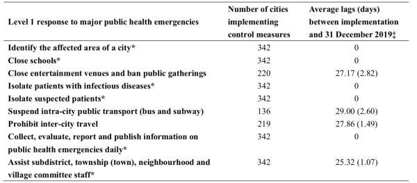 342个城市的干预措施及其时间