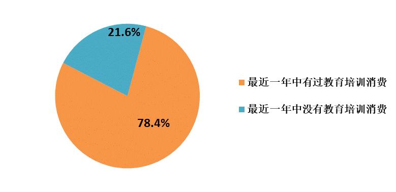 上海、北京、深圳家庭最近一年内有过教育培训消费的比例