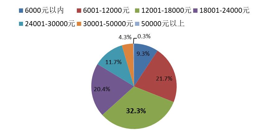 上海、北京、深圳家庭上一年度教育培训支出情况