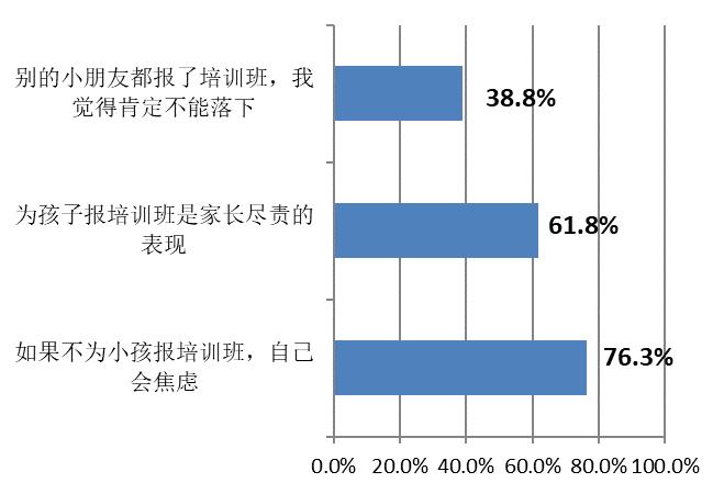 上海、北京、深圳家长为孩子报名培训班的动因(多选)