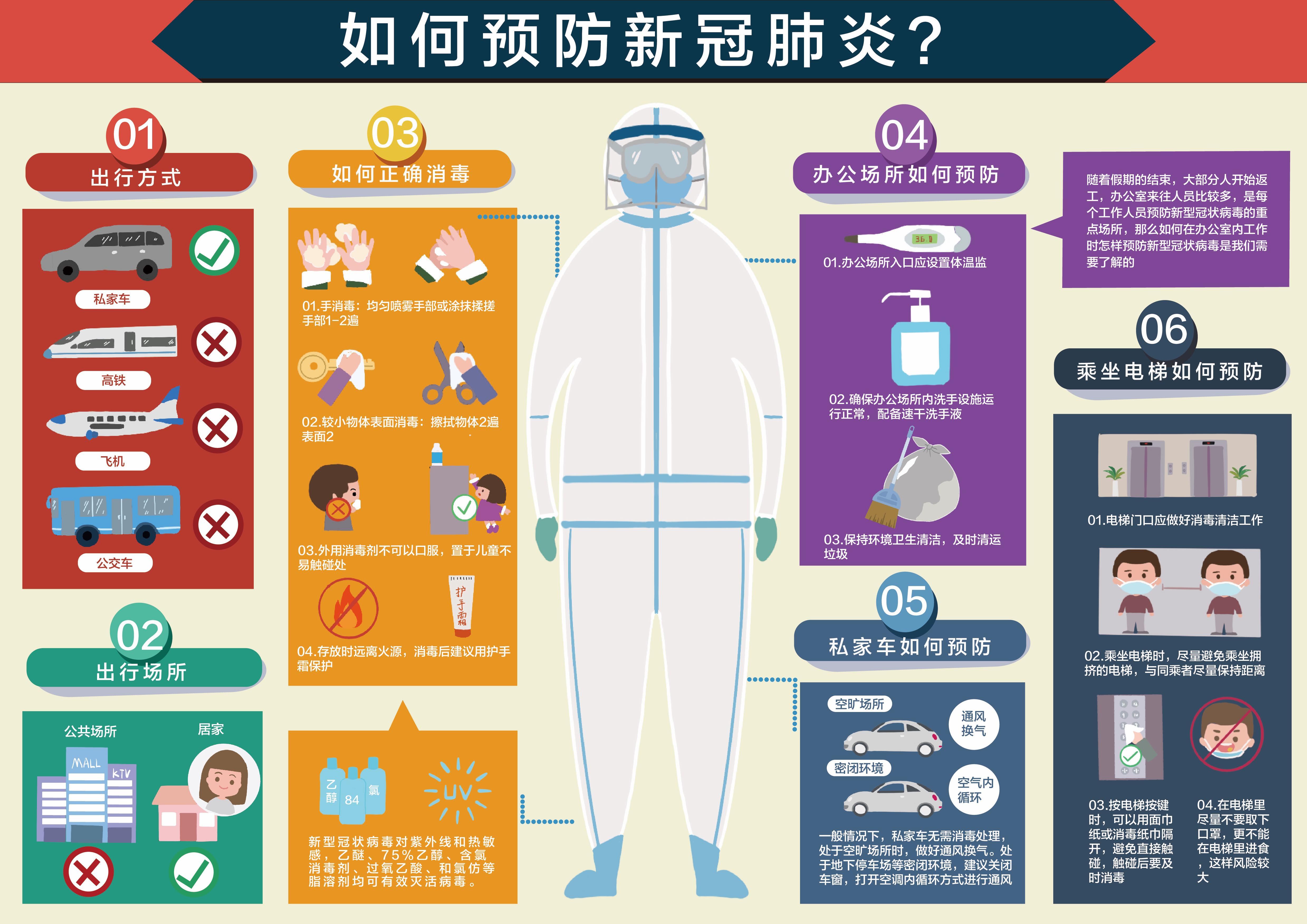 什么是新型冠状病毒+如何预防新冠肺炎(设计者:徐俐妍、龙雨菁、李灵茜、闫喜喜)