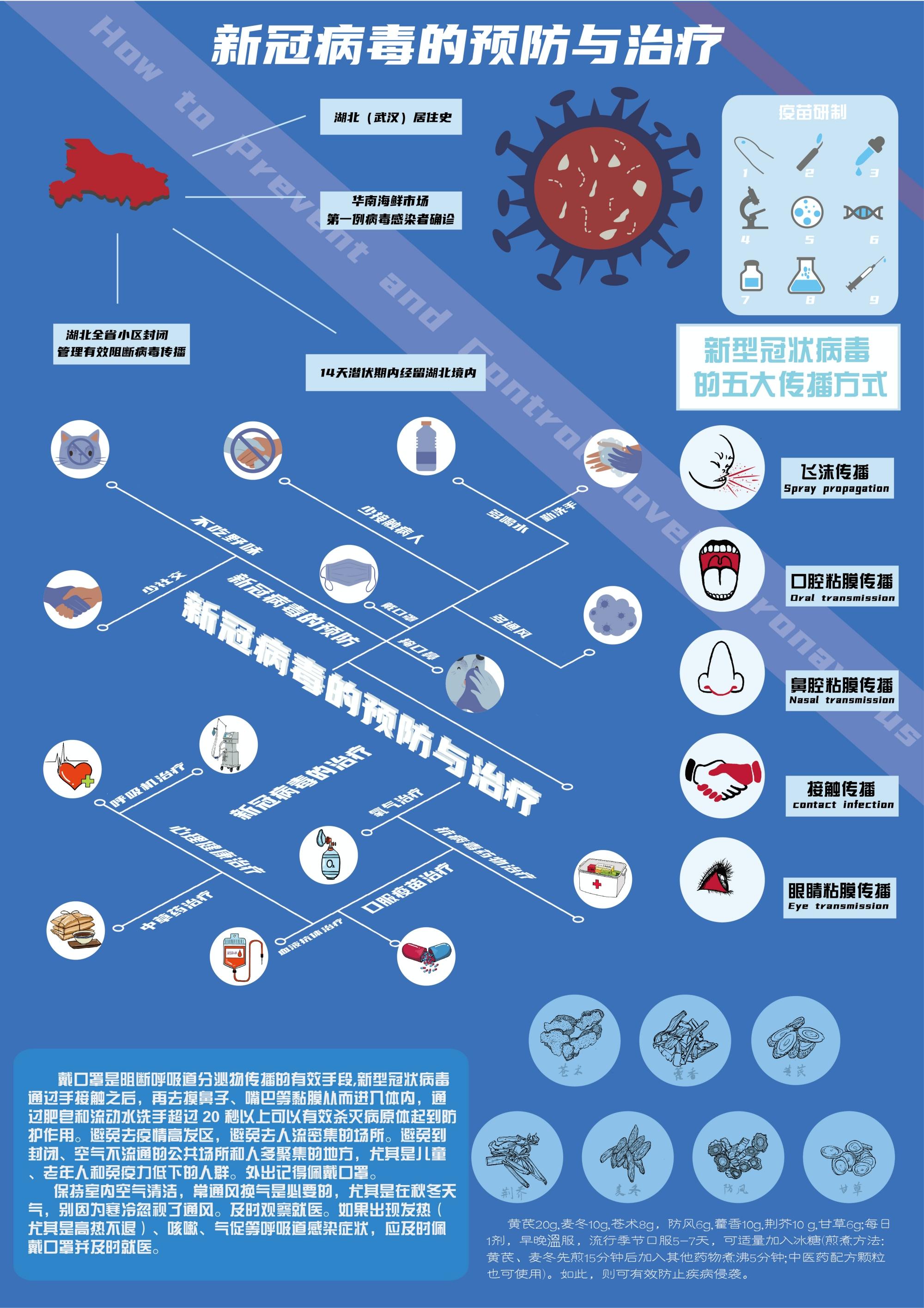 新型冠状病毒的临床表现+新冠病毒的预防与治疗(设计者:刘婷、闫大壮、王帅艮、贺芝瑞)