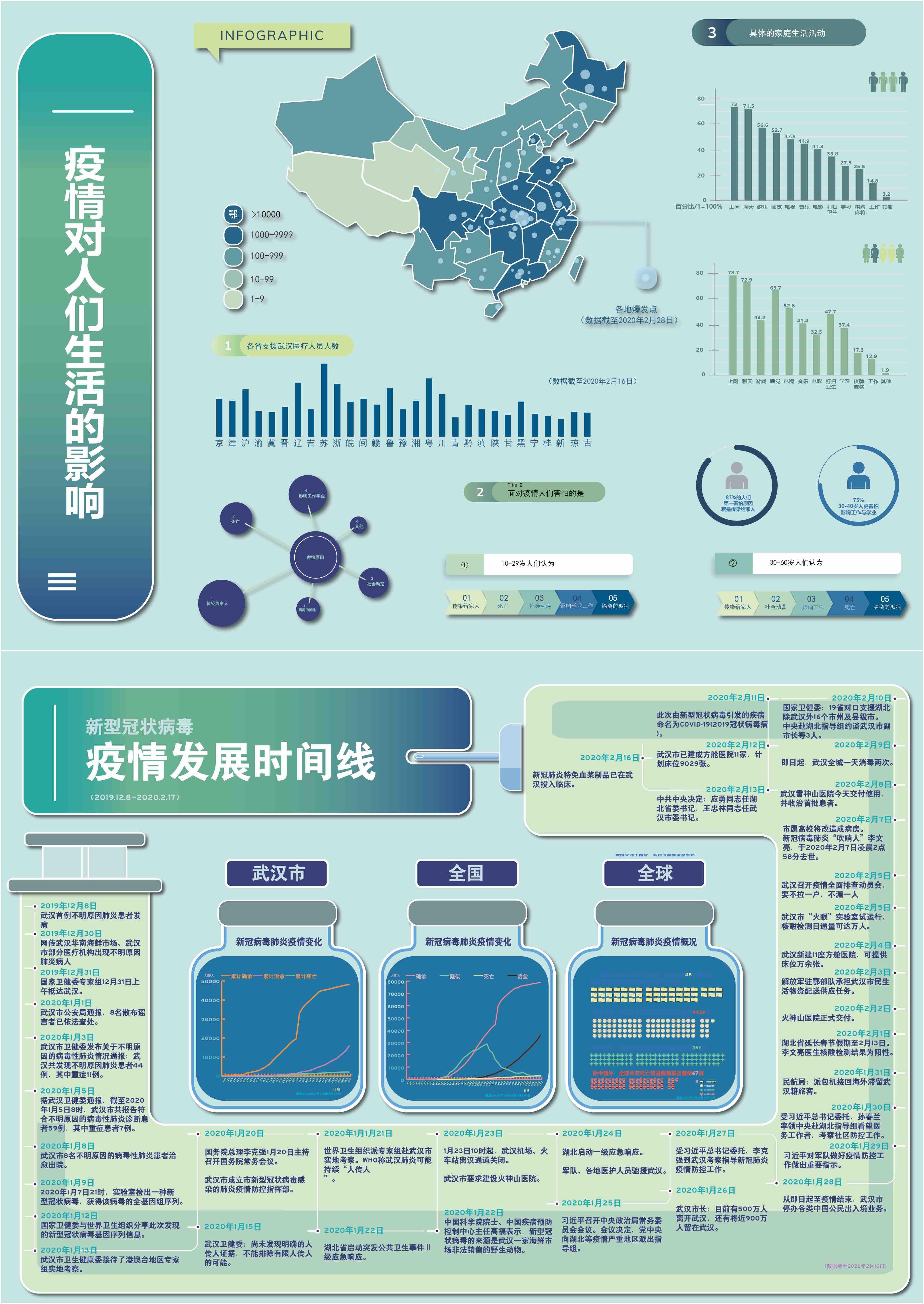 疫情对人们生活的影响及疫情发展的时间线(设计者:王令军刘家琦)