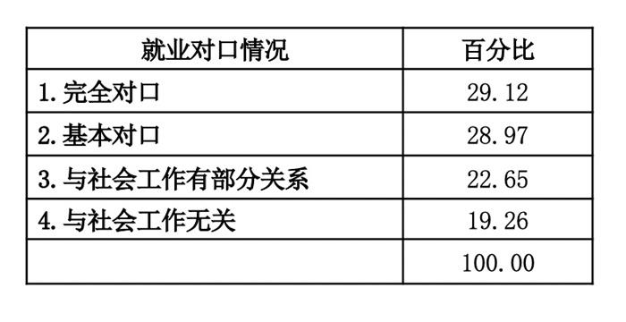 表1:社会工作专业硕士毕业生就业单位与社会工作专业对口情况表,76所高校回答该问题。文中表格均由作者绘制