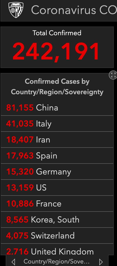 中国之外累计确诊病例过万例国度已经达6个