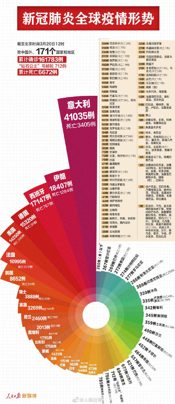 中国以外171个国家新冠肺炎确诊162495例,6国破万