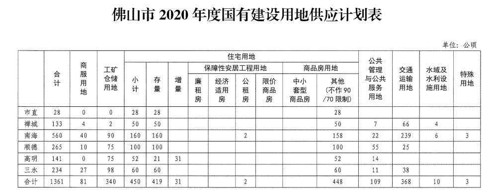 佛山今年计划供应住宅用地450万平米 同比增加12.5%