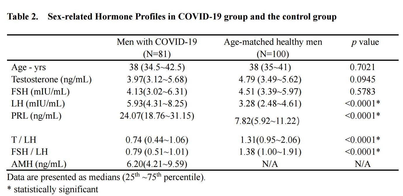 新冠损伤男性生殖功能出现首个临床证据:性激素水平显著改变