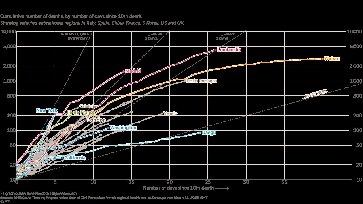 图解|疫情曲线:欧美多国或将面临与意大利类似的暴发