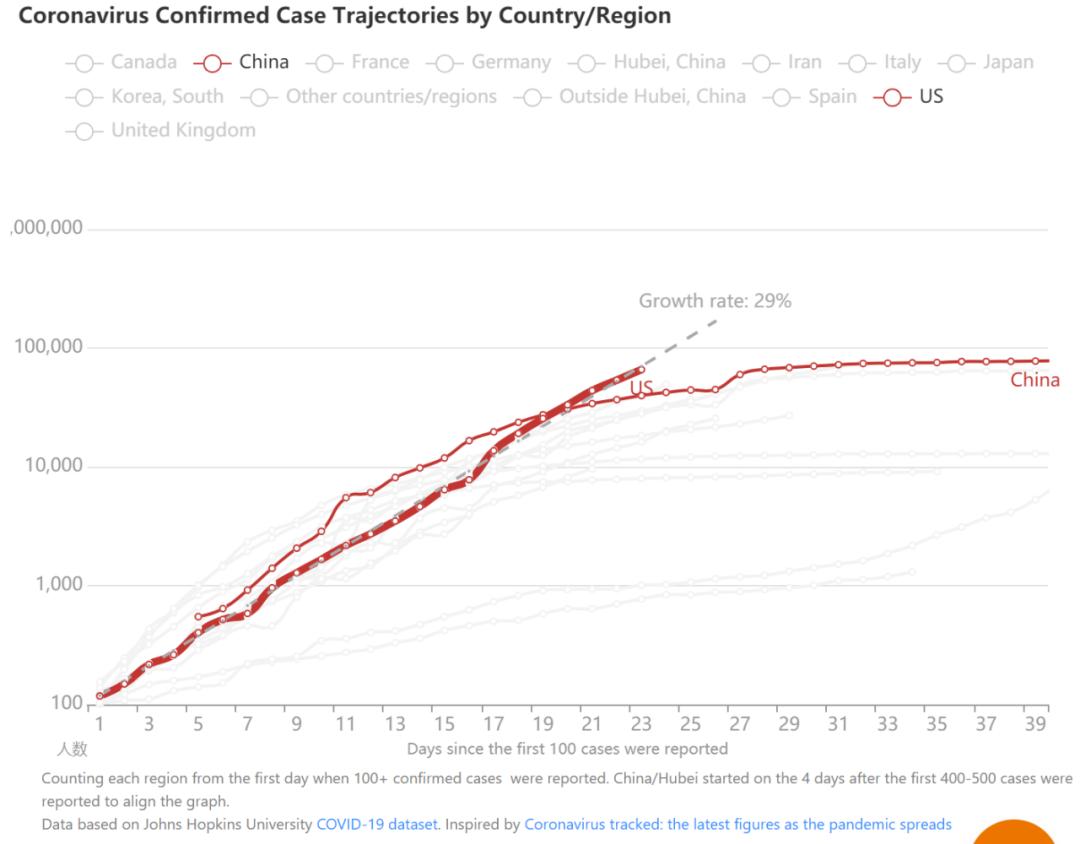 以确诊人数超过100为T0,中美趋势对比;原料来源:https://coronavirus.1point3acres.com/#trends