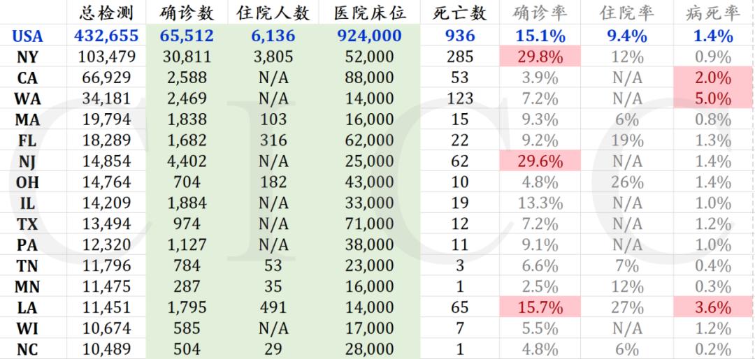 截至3月25日22点,美国总检测超过1万例的州数据;原料来源:covidtracking.com;covid-19.direct/US;作者汇总共算