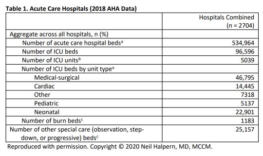 美国重症资源数据;原料来源:sccm.org
