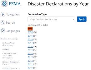"""美国昔时10年每年的""""庞大不幸宣告""""数目;原料来源:FEMA.com"""