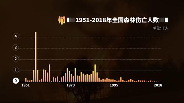 西昌火灾致19人遇难,中国森林火灾是个啥情况?