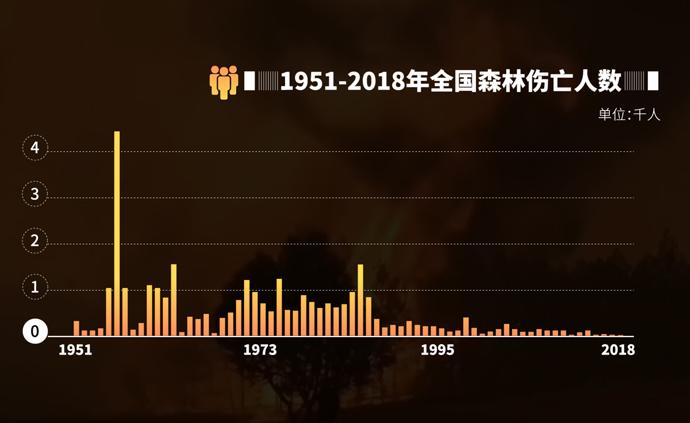 動畫丨西昌火災致19人遇難,中國森林火災是個啥情況?